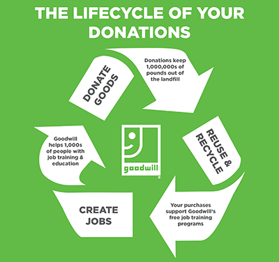 Recycling & Sustainability - Goodwill